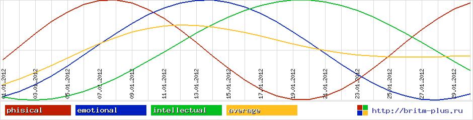 График сексуальной активности